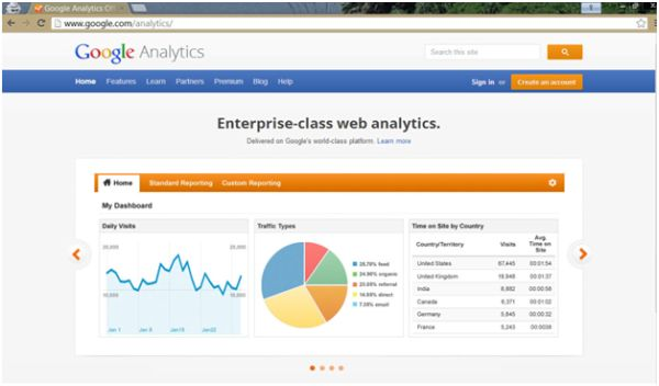 what is actually Google Analytics