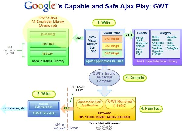 Google Web Toolkit Ajax Framework