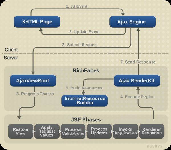 jBoss RichFaces Overview