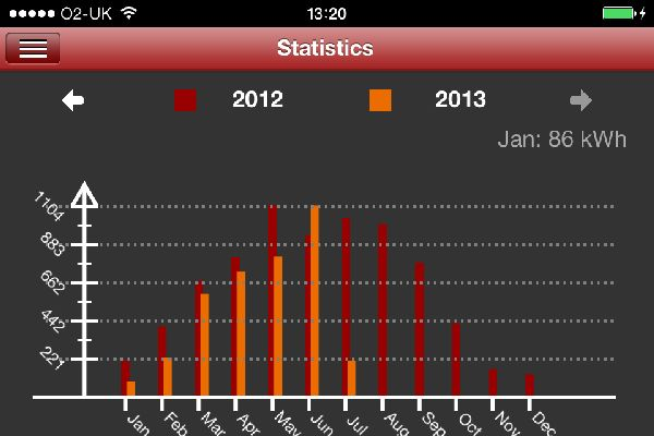 Custom Bar Chart with PowerPlot iOS